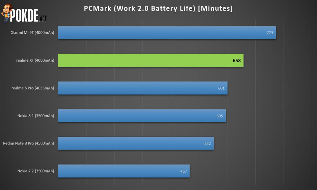 realme XT battery life score