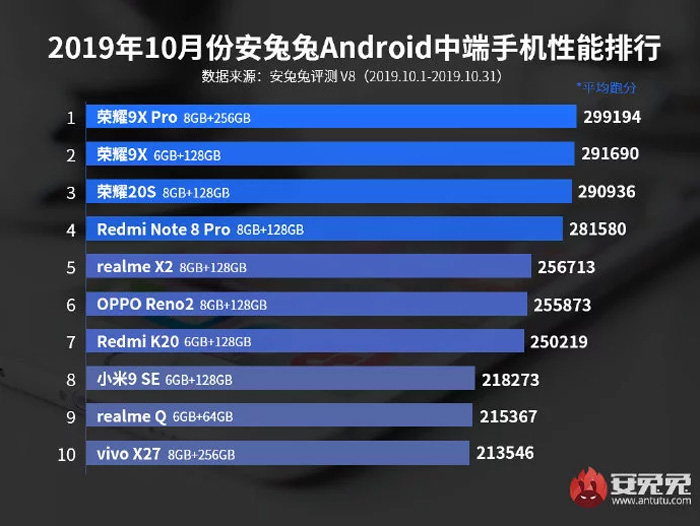 Here's The Top 10 Best Flagship And Midrange Smartphones Right Now According To Antutu 28