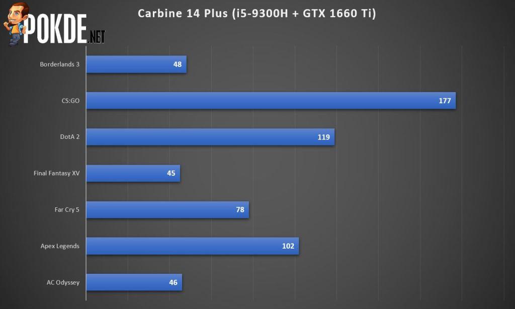 Commandos Carbine 4 Plus Gaming Laptop Review 26