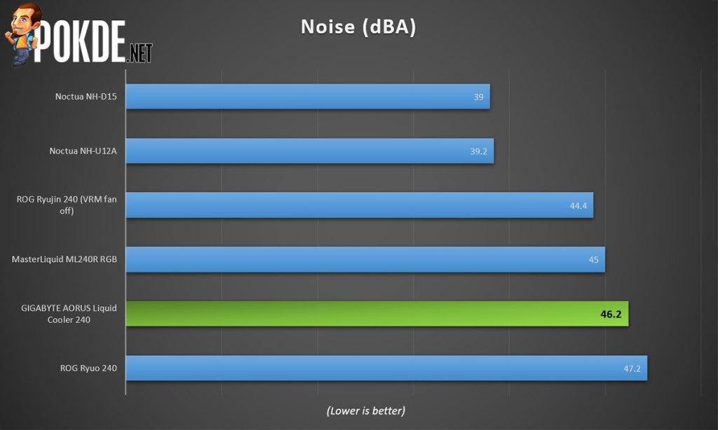 gigabyte aorus liquid cooler 240 noise performance