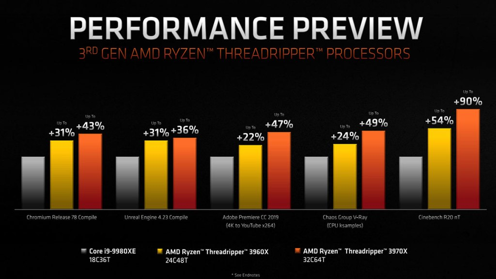 amd ryzen threadripper vs intel core i9 9980xe performance