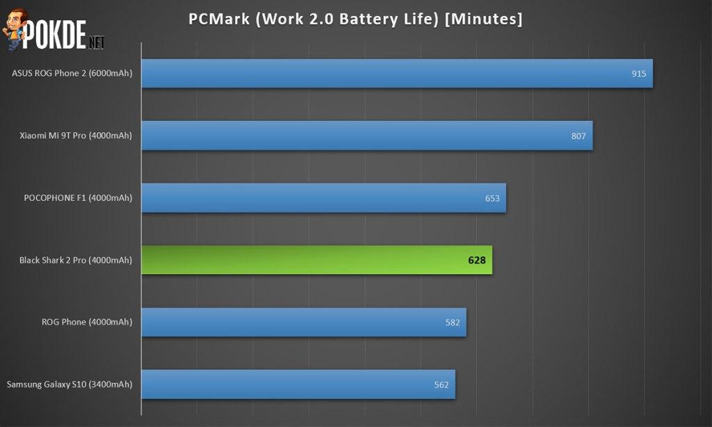black shark 2 pro review pcmark battery