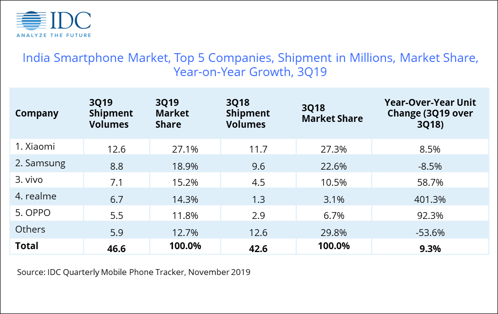 idc report smartphone shipments india