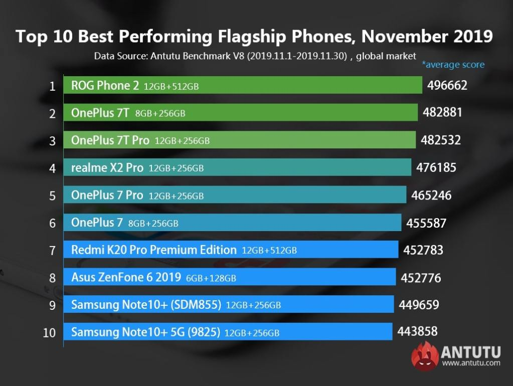 Here Are The Best Performing Smartphones in November 2019 According to AnTuTu 22