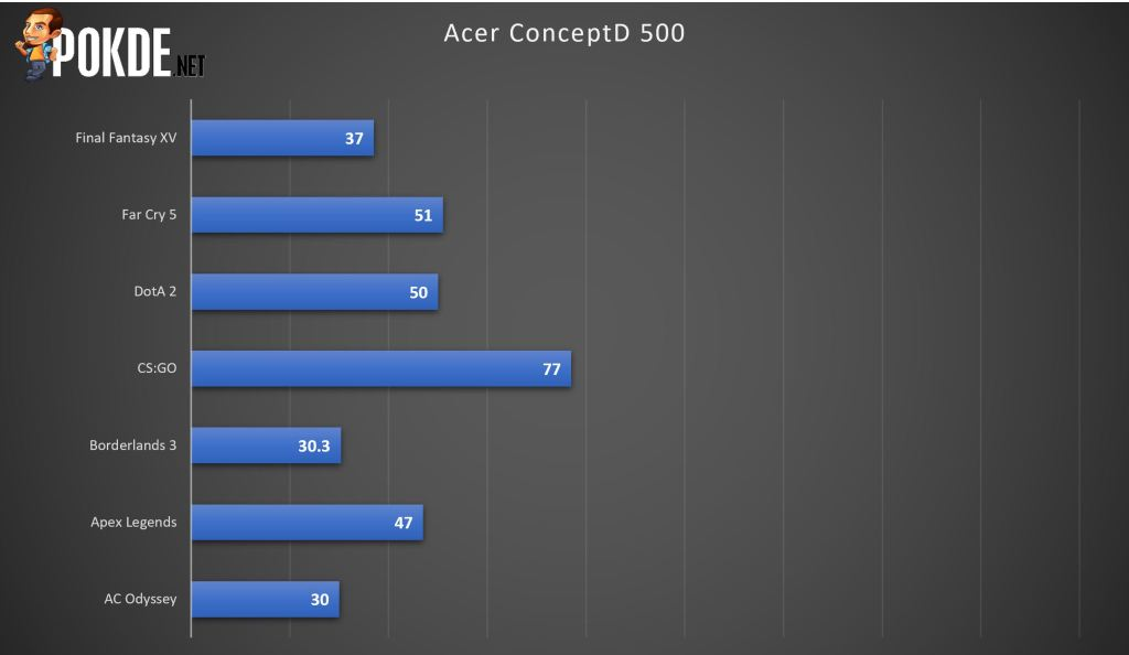 Acer ConceptD 500 Review - Looks Amazing But The Insides Need Refinement 30