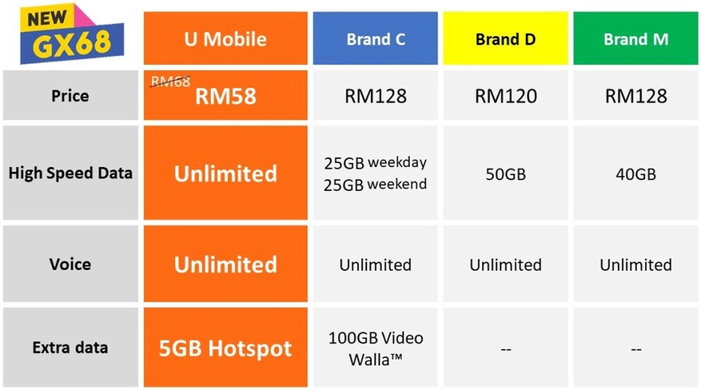 U Mobile Introduces New GX68 And GX38 Giler Unlimited Plans 25