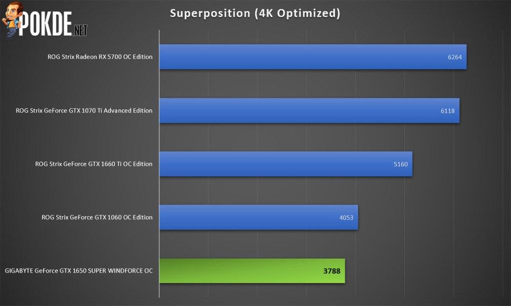 GIGABYTE GeForce GTX 1650 SUPER WINDFORCE OC Review 18