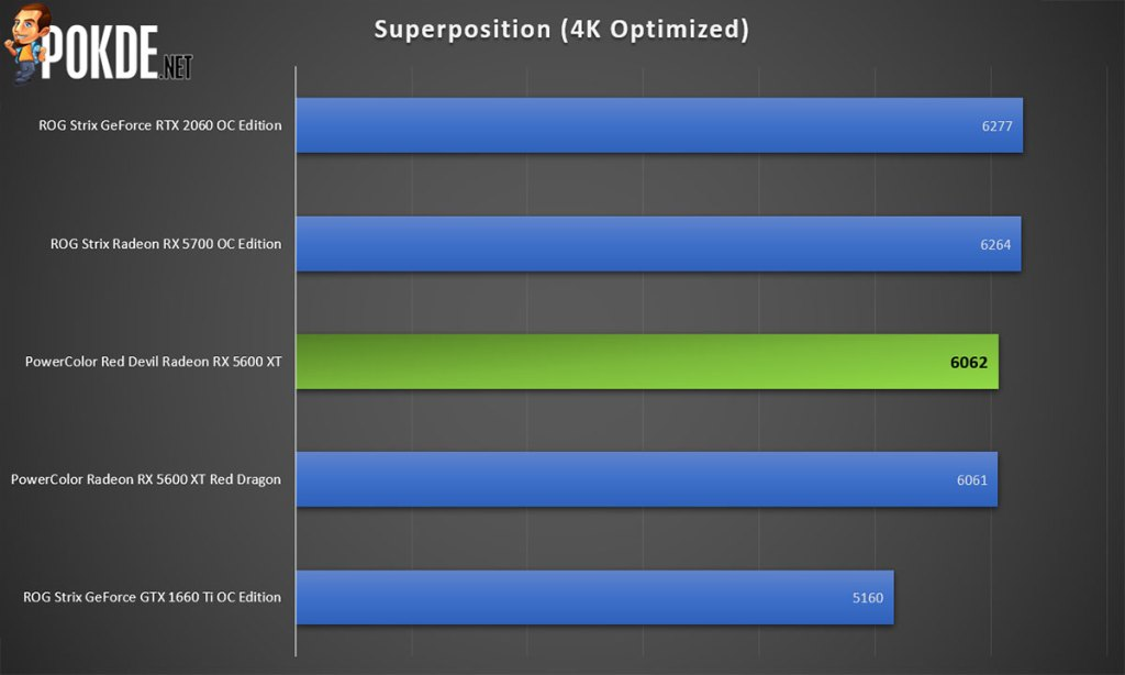 red devil radeon rx 5600 xt superposition