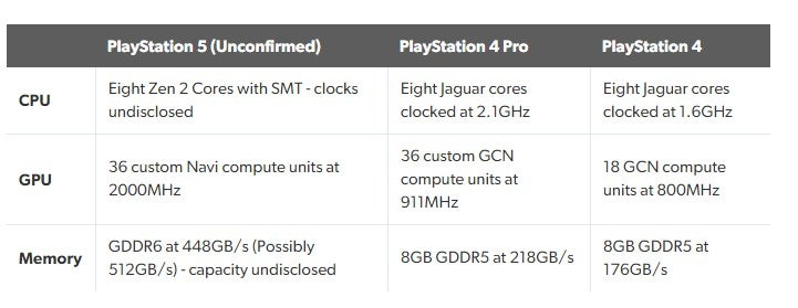 Xbox Series X May Be More Powerful Than the PlayStation 5 20