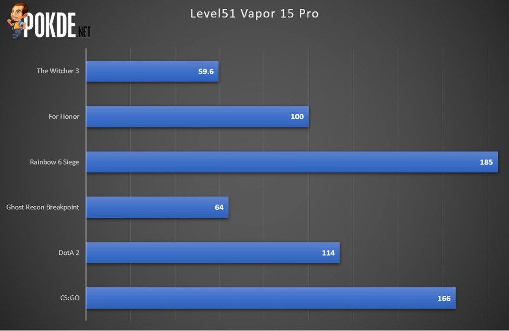 Level51 Vapor 15 Pro Review — Getting The Essentials Right 43