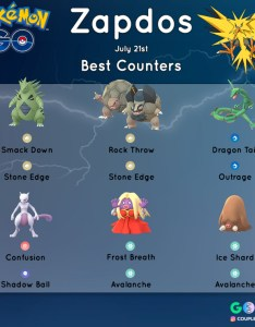 Zapdos day guide raid counters also lightning fast lazy mode edition pokemon go hub rh pokemongohub