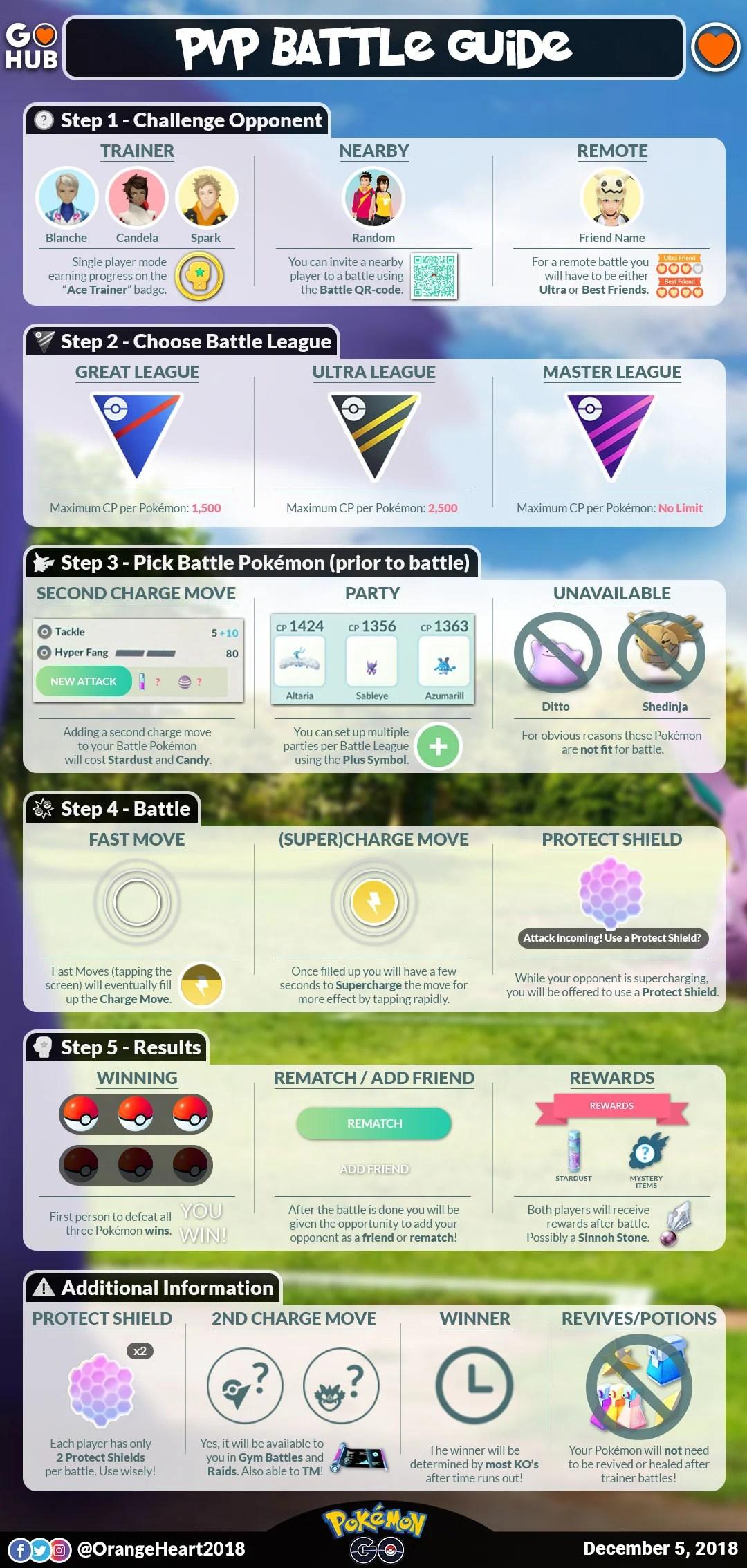 pokemon go pvp guide