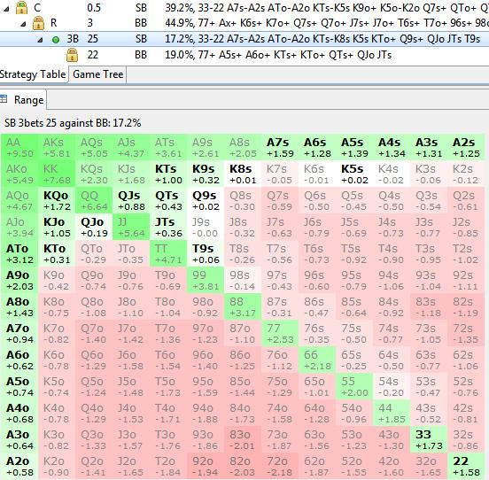 Range de Limp Push 25bb SB v BB 45% ROL linéaire - sng jackpot