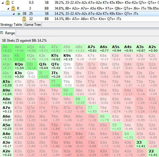 Range de Limp Push 25bb SB v BB ROL 35% polarisé - sng jackpot
