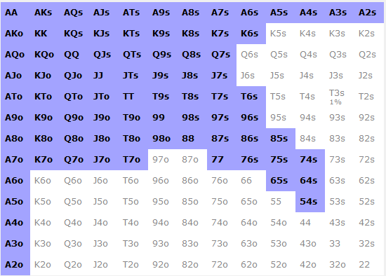 Range de ROL 45% linéaire 3H BB v SB - sng jackpot