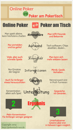 Infografik Online versus Pokern am Pokertisch
