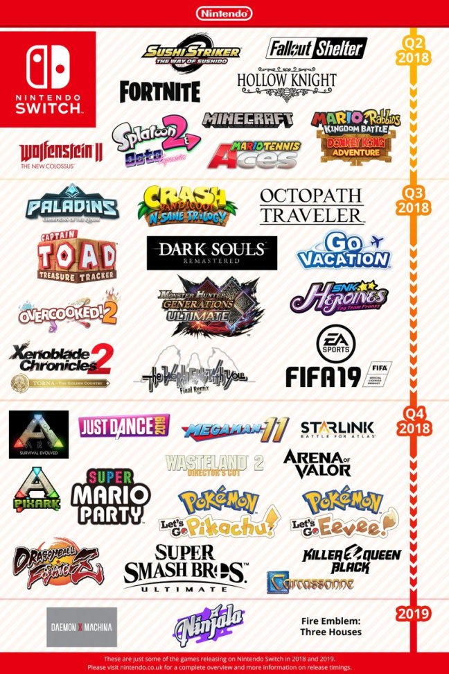 Nintendo Shares Special Image Of Major Games Coming To