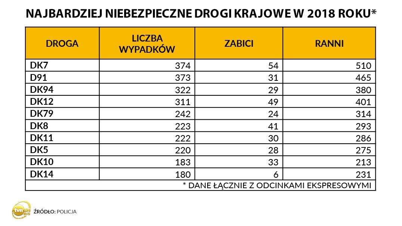 أخطر الطرق في بولندا