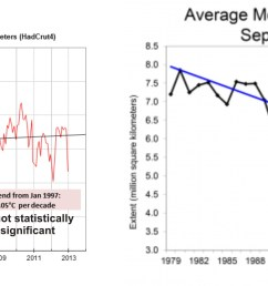 figure 2 left there has not been any statistically significant increase in global temperatures [ 2469 x 942 Pixel ]