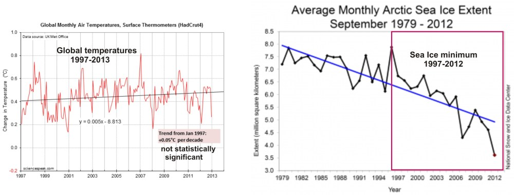 medium resolution of figure 2 left there has not been any statistically significant increase in global temperatures