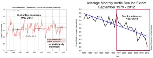 small resolution of figure 2 left there has not been any statistically significant increase in global temperatures