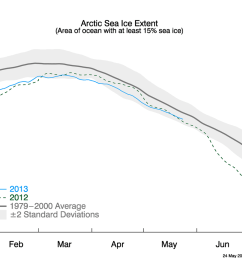 arctic sea ice extent graph at may 24 2013 against 2012 [ 1050 x 840 Pixel ]