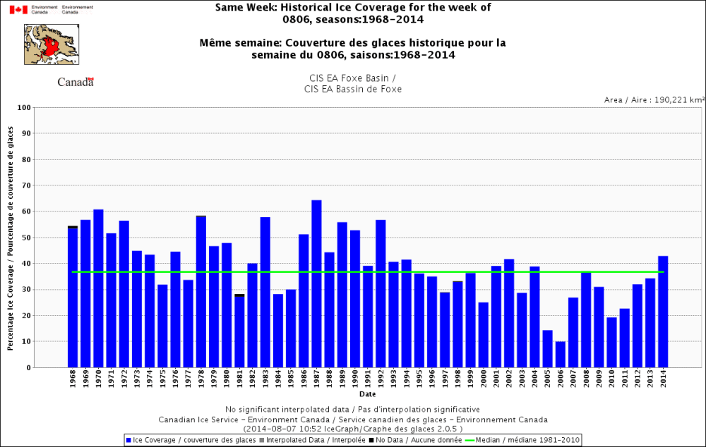 medium resolution of figure 3 historical ice coverage for the week of august 6 1971 2014