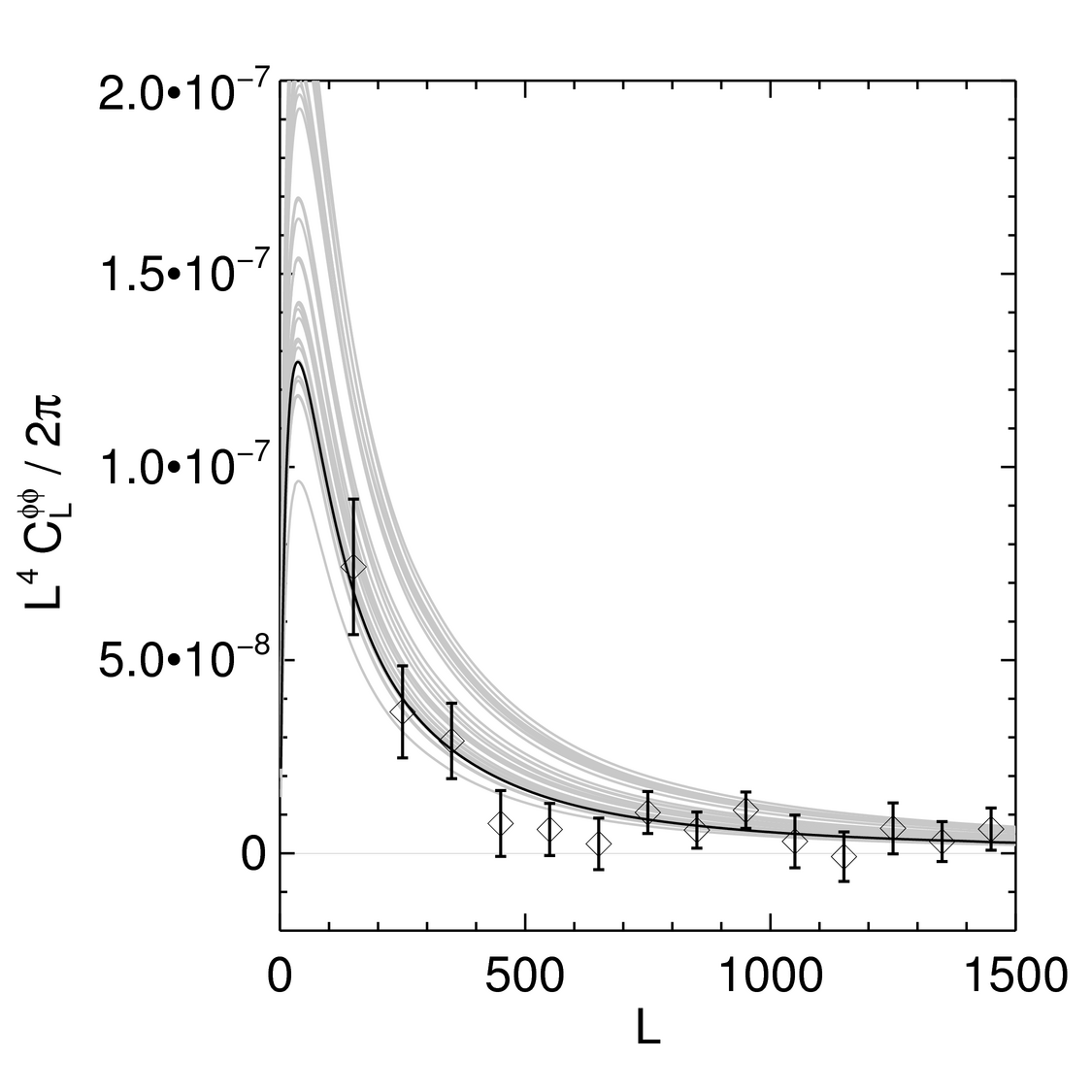 Spt Data For Van Engelen Et Al