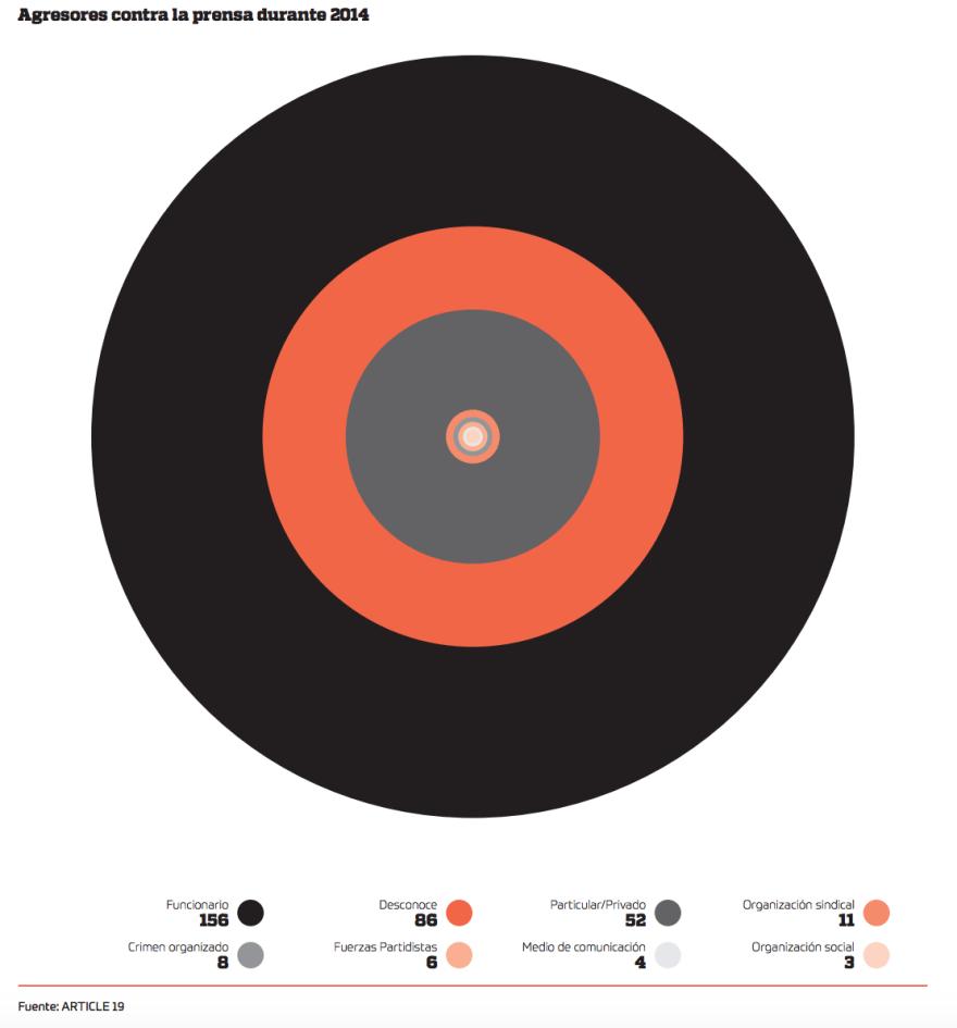 Agresiones contra la prensa en 2014. Imagen: Artículo 19