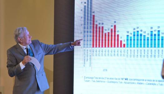 128 MDP al día ha ahorrado el país con plan de AMLO versus huachicol