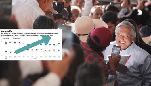 La oposición sufre: aprobación de AMLO creció 4% en diciembre
