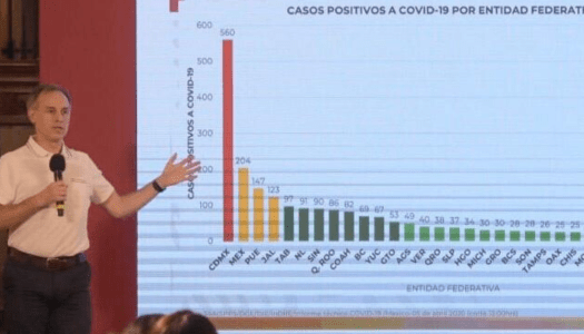 Informe diario sobre situación del COVID19 en México (06/04/2020)