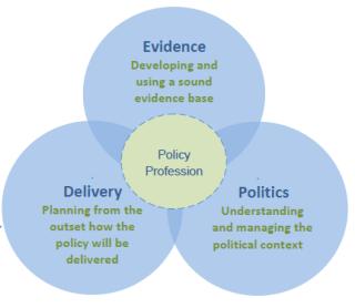 UK policy skills