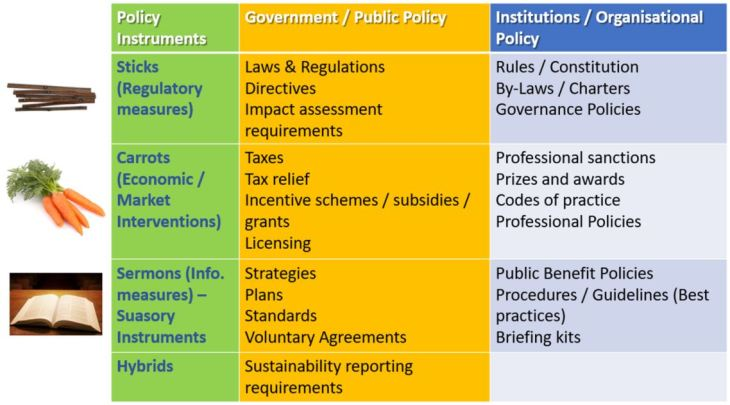 policy table