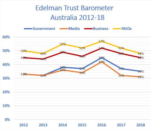 Edelman Trust Barometer 2012_18