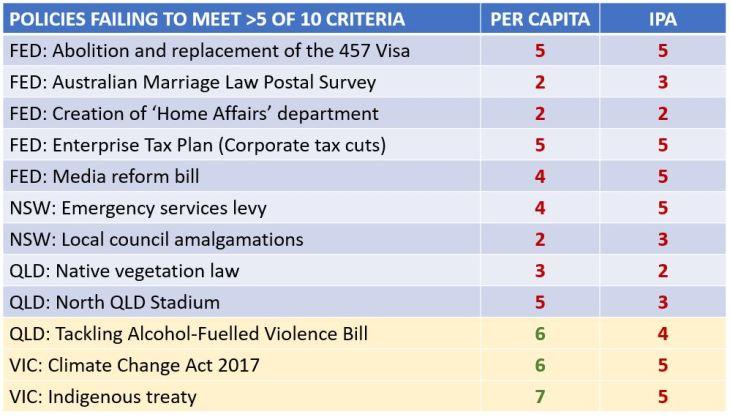 IPA and Per Capita comparison