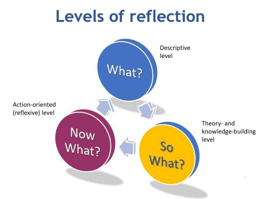 What? So What? and Now What? – your reflective practice guide