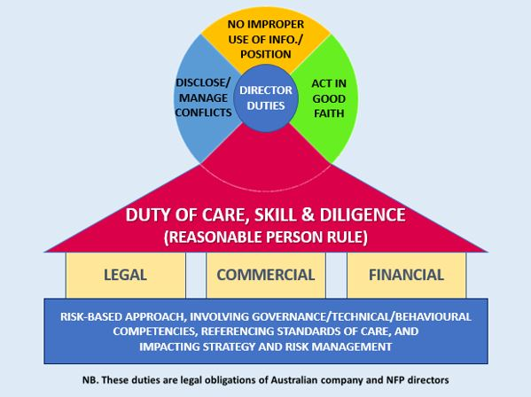Caring about the 'duty of care'