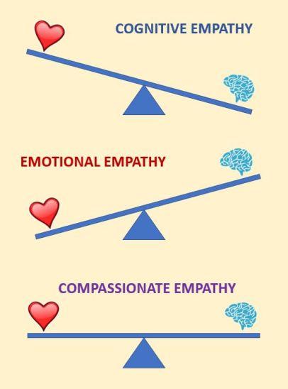 Empathy types