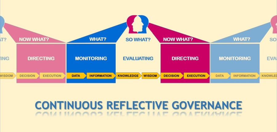 Continuous Reflective Governance