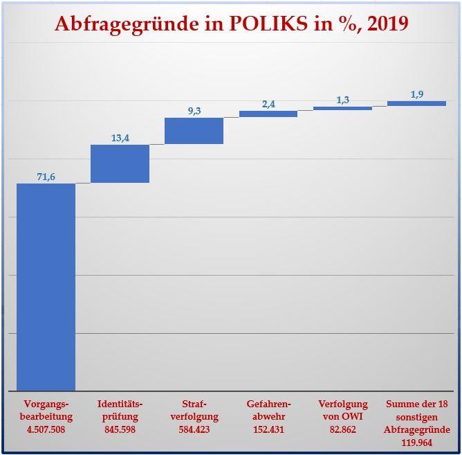 Daten zu den Gründen der Abfragen personenbezogener Informationen im Berliner Vorgangsbearbeitungssystem POLIKS im Jahr 2019