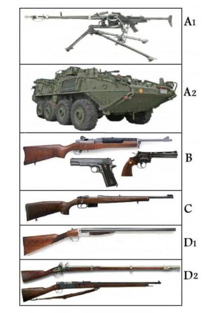 armes a feu police scientifique