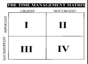 Police psychology: time management matrix