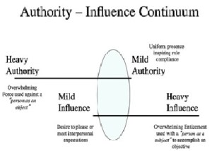 authority-influence-continuum