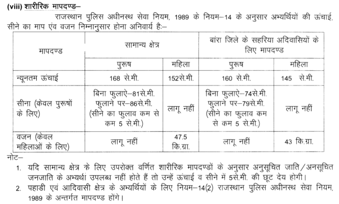 Rajasthan police physical standard