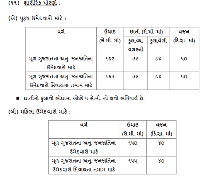 Gujarat Police Constable Physical Details 2018