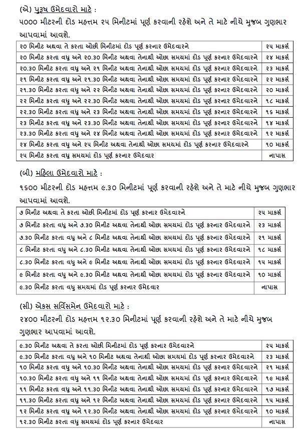 Gujarat Police Constable Race Details 2018