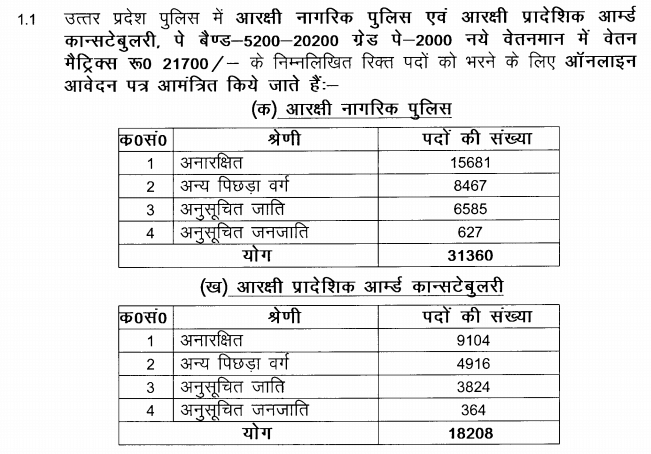 UP Police New Bharti Details