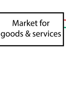 Circular flow diagram market for goods and services also policonomics rh