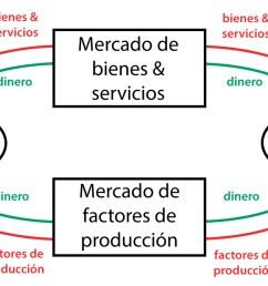 flujo circular de la renta [ 1272 x 672 Pixel ]